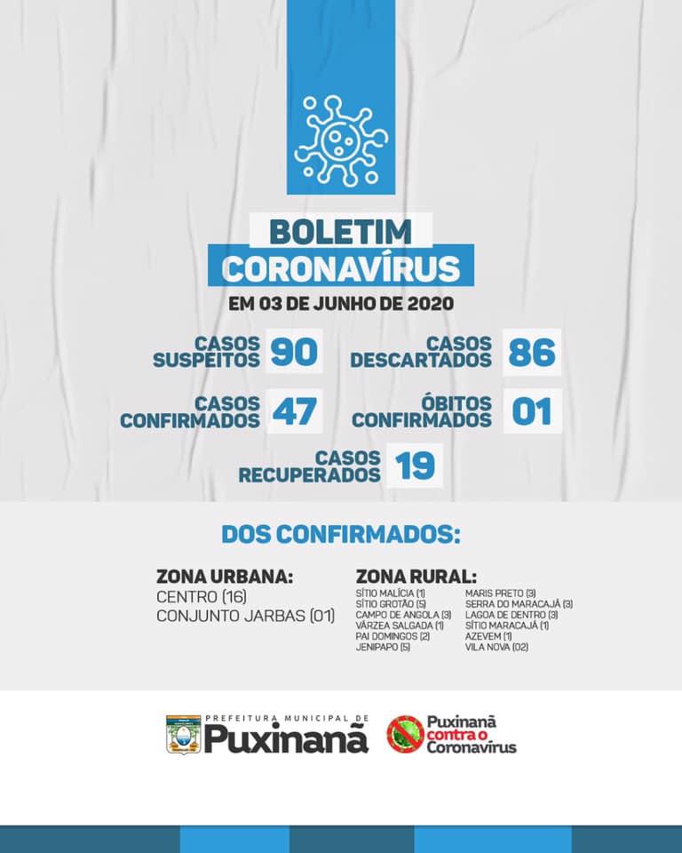 Boletim epidemiológico atualizado, em: 03/06/2020.