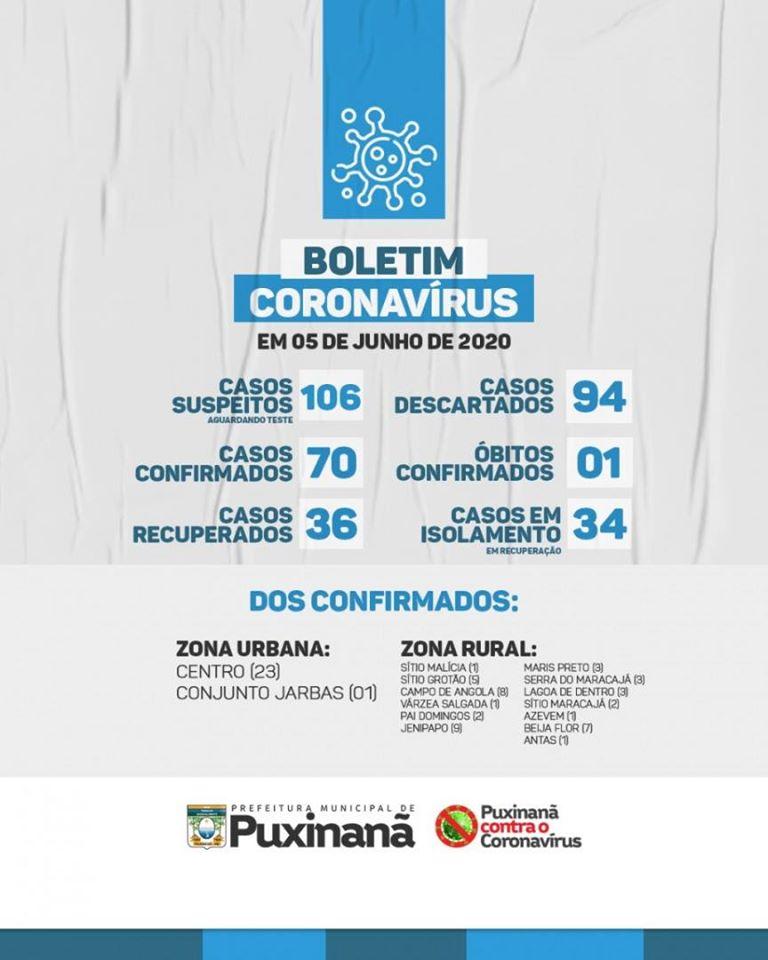 Boletim epidemiológico atualizado, em: 05/06/2020.