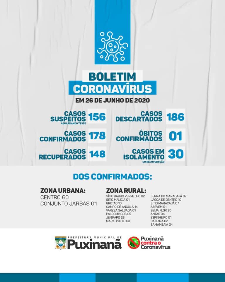 Boletim epidemiológico atualizado, em: 26/06/2020.