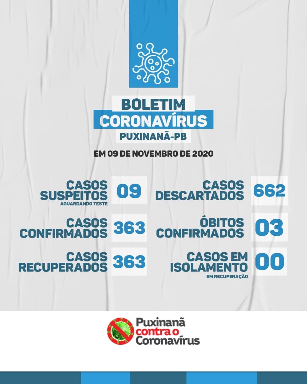 Boletim epidemiológico atualizado, em: 09/11/2020