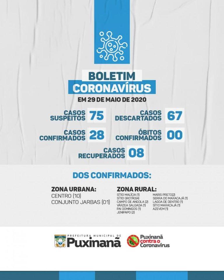 Boletim epidemiológico atualizado, em: 29/05/2020.