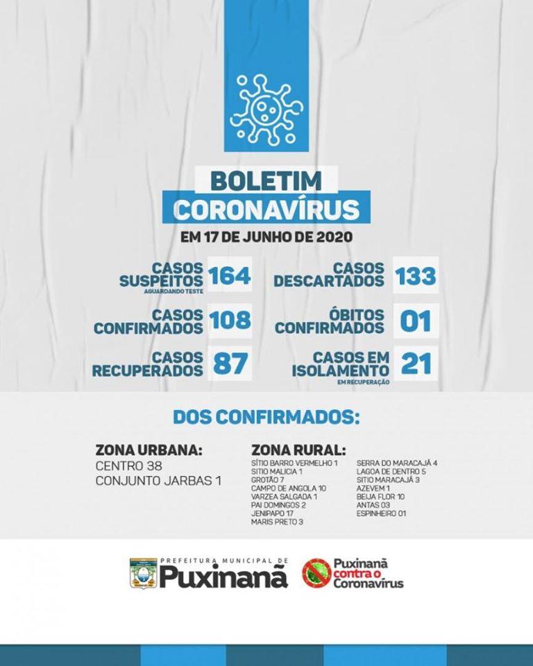 Boletim epidemiológico atualizado, em: 17/06/2020.